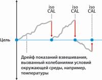 isoCAL – полностью автоматическая внутренняя калибровка и юстировка